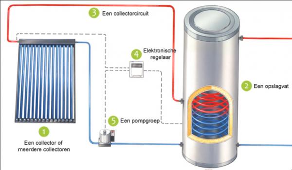 werking zonnecollector  en hoe werkt een zonneboiler